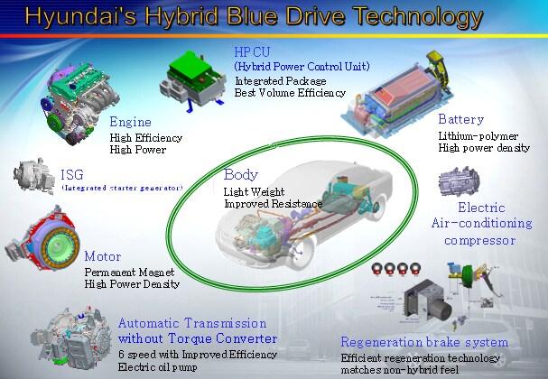 hyundai of keene nh new 2011 hyundai sonata hybrid turbo for hybrid