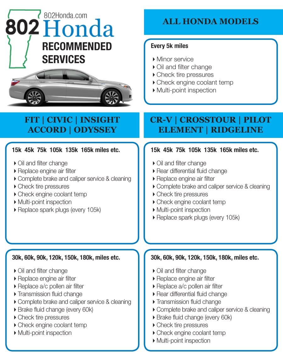 Honda Maintenance Schedules