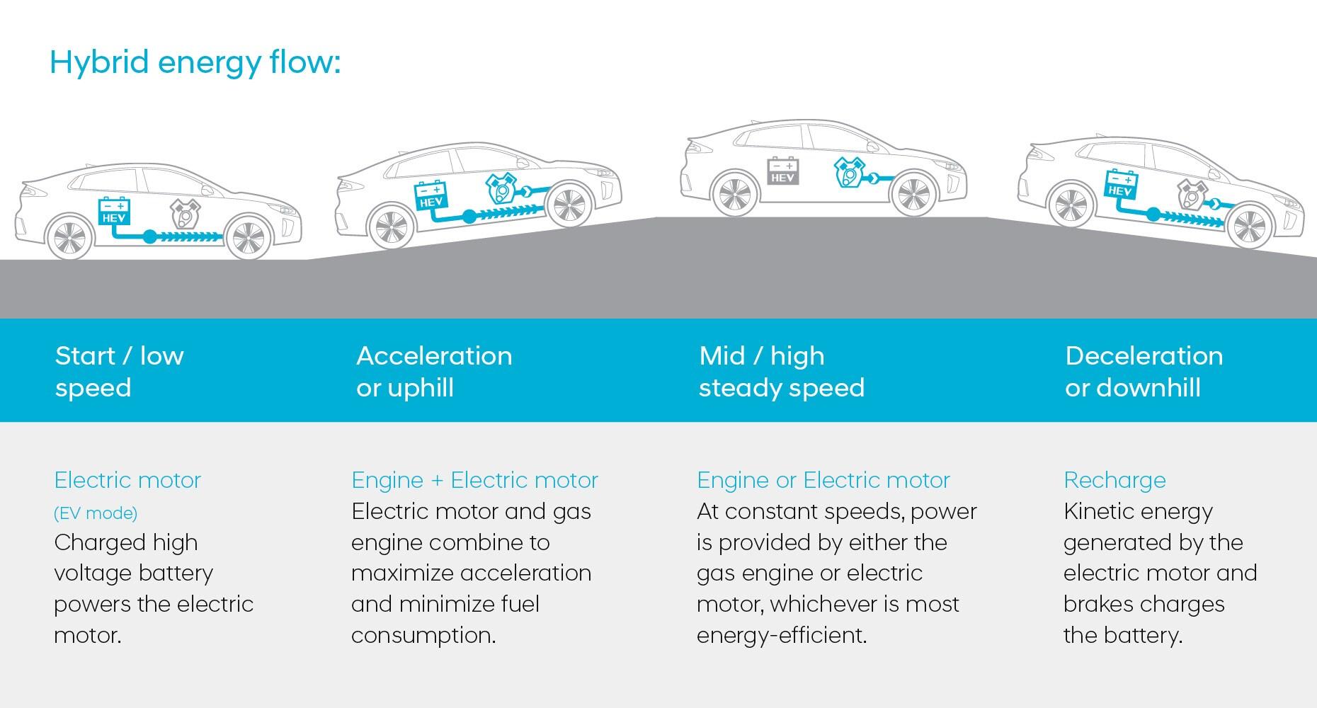 IONIQ hybrid powertrain