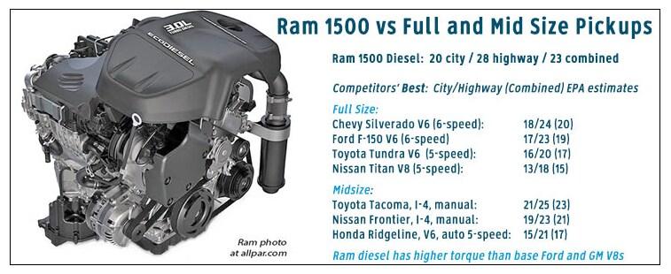 Dodge Ram Ecodeisel For Sale Texas