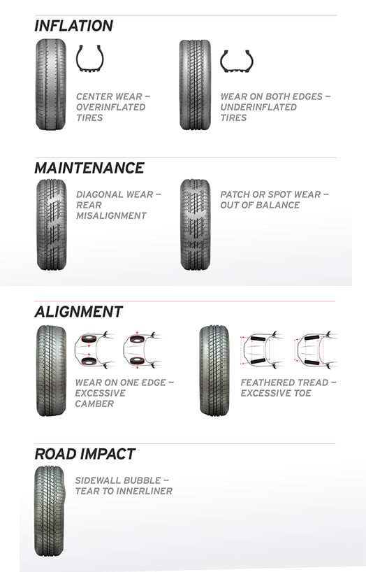 Signs that indicate when to replace tires