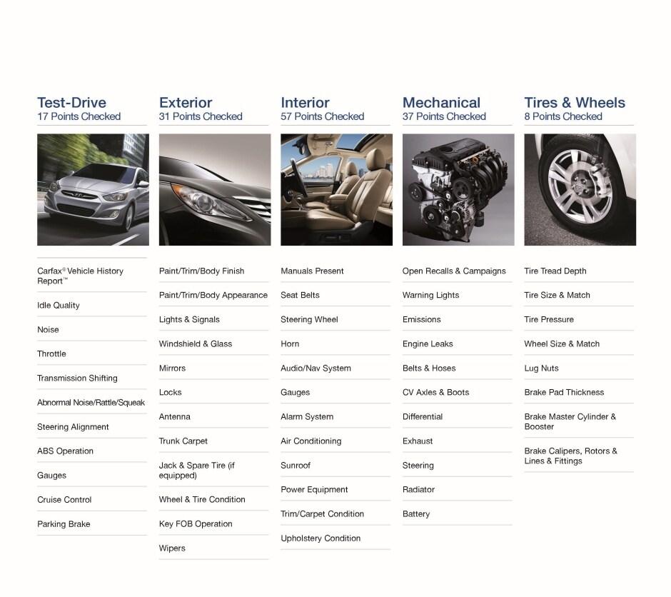 Learn About Hyundai Certified Used Car At Balise Hyundai