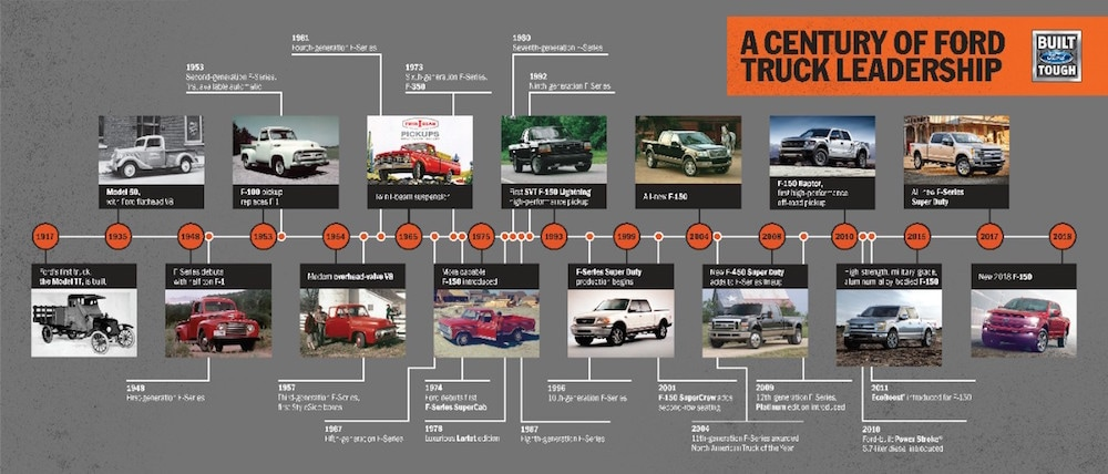Ford truck history