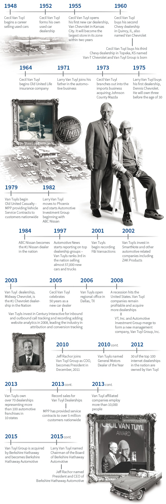 Timeline of Berkshire Hathaway Automotive