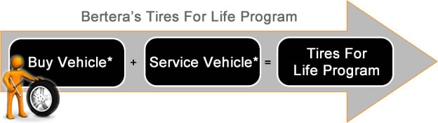 bertera Free Tires For Life Program