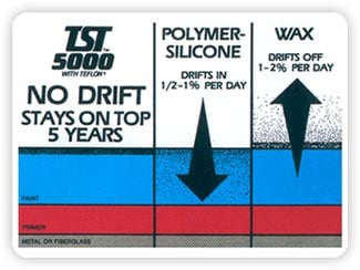 TST never drifts.Wax drifts off 1-2% per day.Polymer Silicone  drifts in 1/2-1% per day.