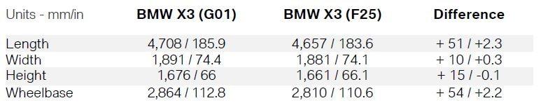 2018 BMW X3 vs 2017 BMW X3