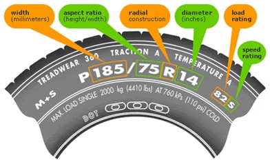 tire size meaning diagram | Diarra