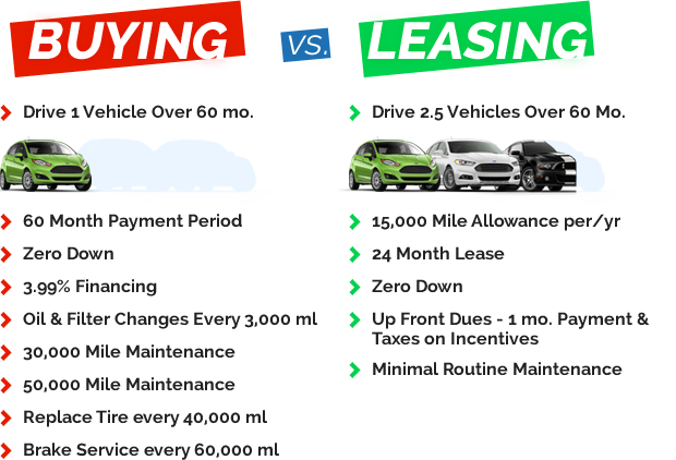 ford lease vs  auto loan near houston
