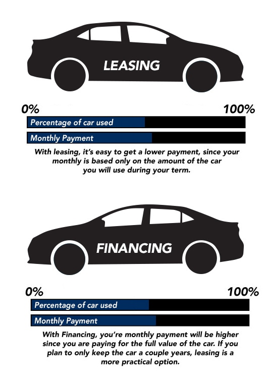 Lease vs Finance Infograph