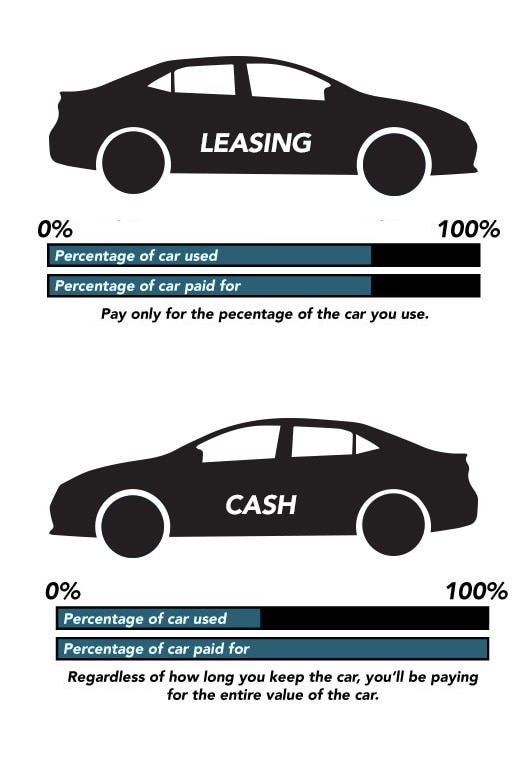 Lease vs Cash Purchase Infograph
