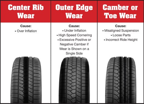 How Often To Rotate Tires >> Ed Reilly Subaru | New Subaru dealership in Concord, NH 03301