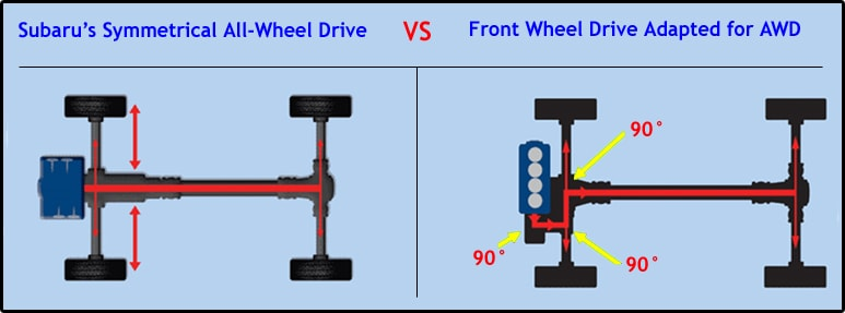 Subaru Front Wheel Drive : Subaru symmetrical all wheel drive broken arrow sales