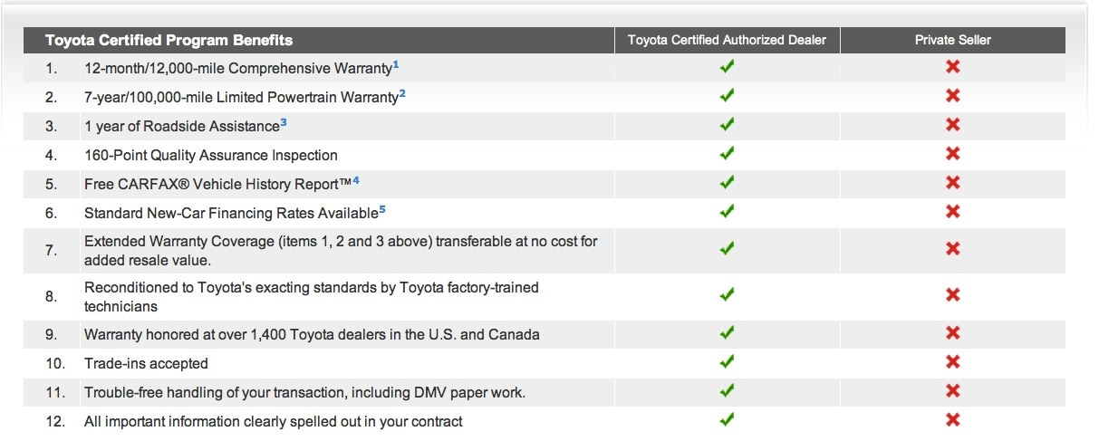 Table showing benefits of buying from a Toyota Certified Authorized Dealer vs from a Private Seller