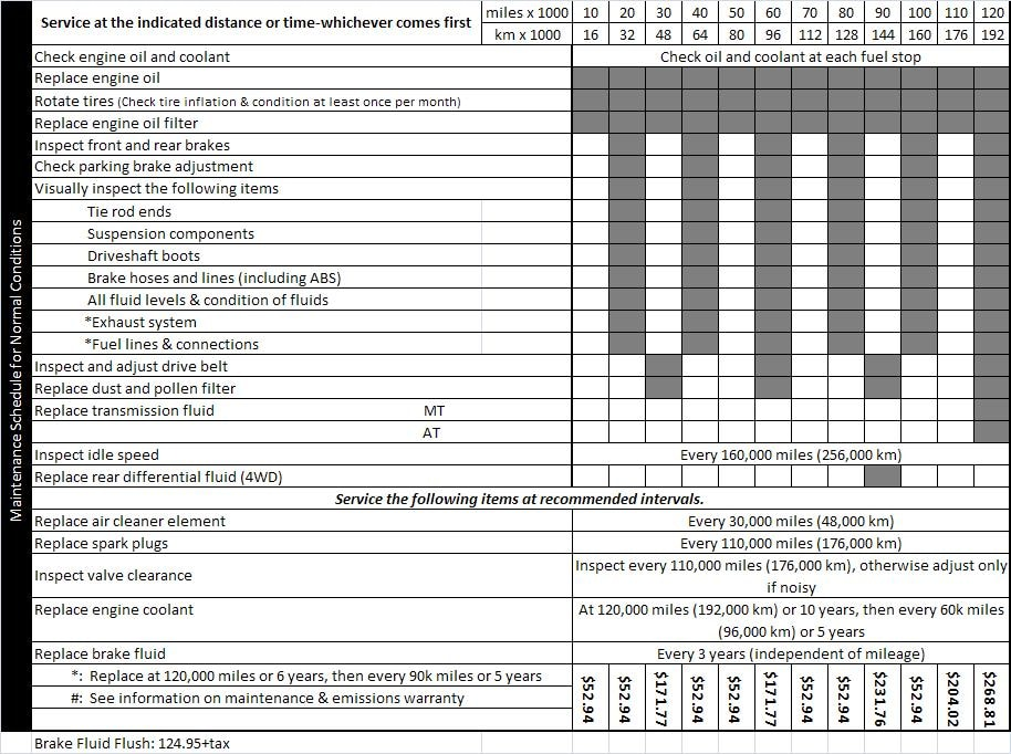 2004 2005 2006 Honda Cr V Auto Service Schedule