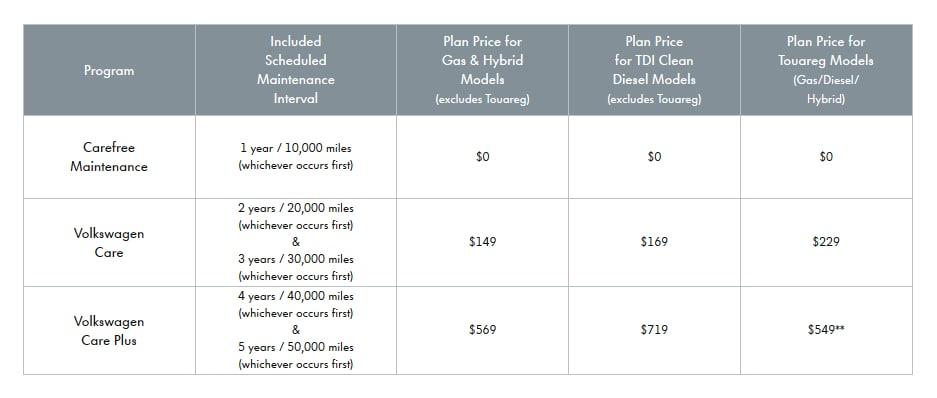 volkswagen maintenance plan concord