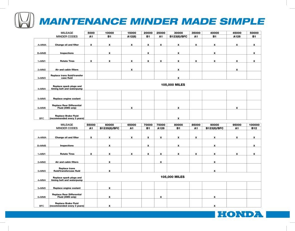 Honda Crv Maintenance Schedule 2018 2019 Honda Cr V