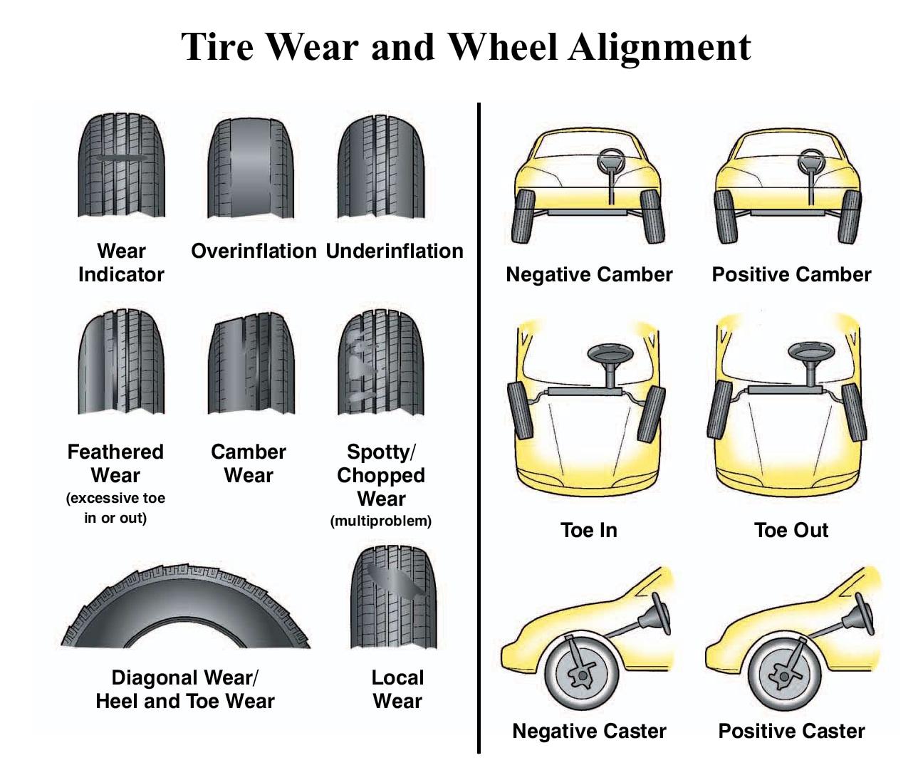 Honda Wheel Alignment Service Cost Amp Info Klein Honda In