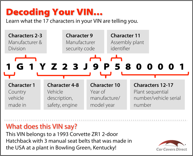 How to Read Your VIN Number | Meadowvale Honda