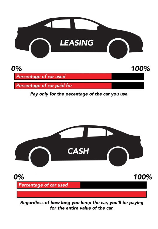 Lease vs Cash Infograph
