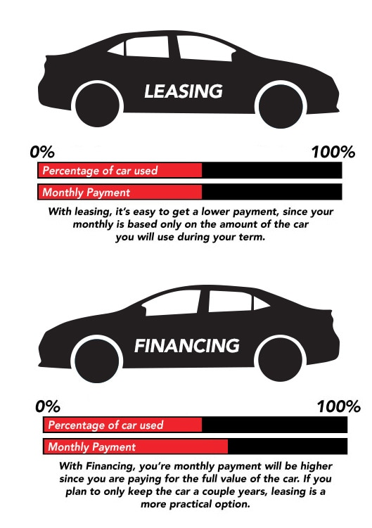 Lease vs Financing Infograph