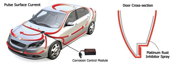Murray Shield Vehicle Protection Rust Proofing Paint