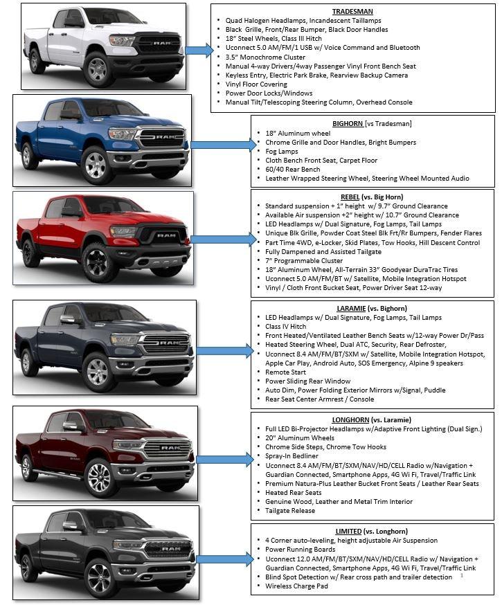 Models. Jeep · Ram · Dodge · Chrysler