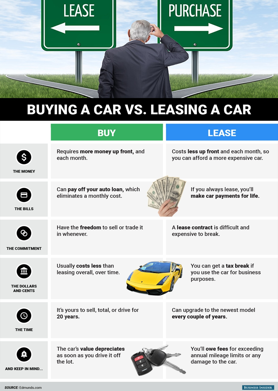 Learn More About Buying vs. Leasing Before Coming into Oak Harbor Motors