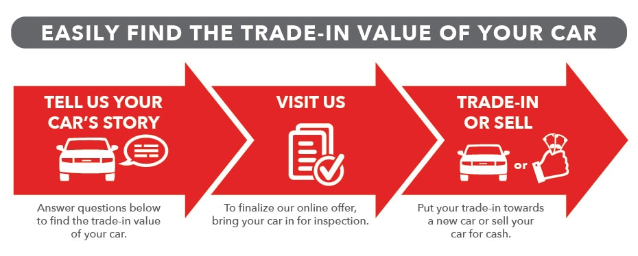 Easily Find the Trade-In Value of Your Car / Tell us your car's story / Visit us / Trade-in or sell