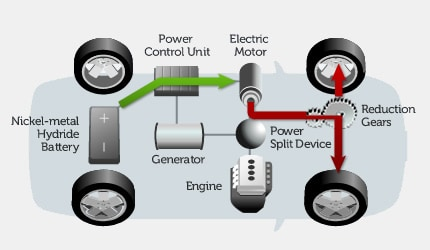 How Does A Hybrid Car Or Suv Work Toyota Hybrids In San