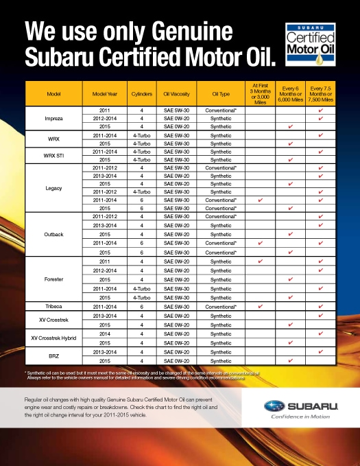 Oil Change At Subaru Of Little Rock Quality Local