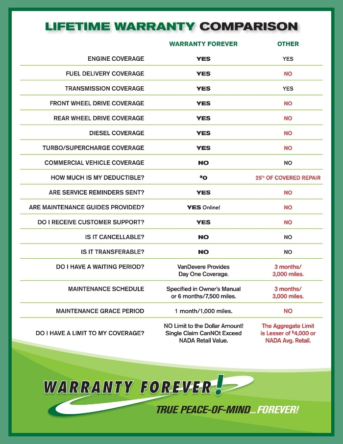Warranty Forever Comparison chart