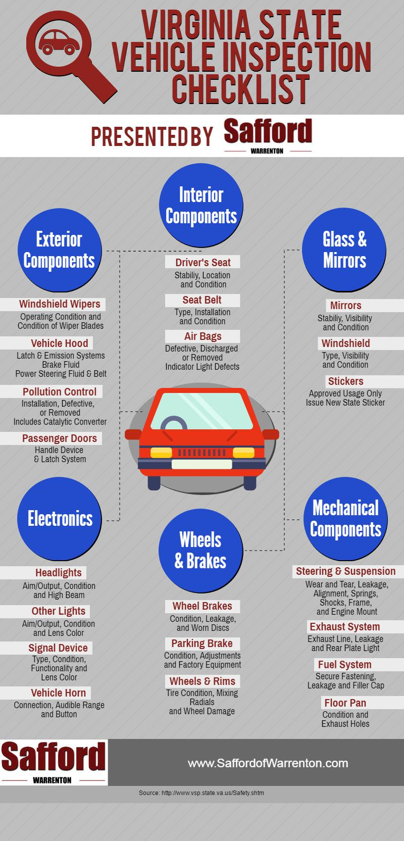 Va state car inspection guidelines