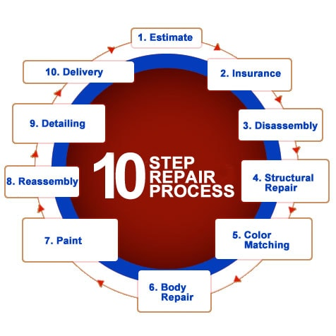 Whats a 10 step process?