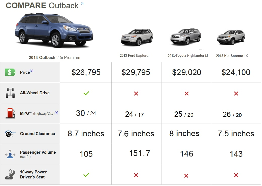 new 2014 subaru outback vs competition new subaru outback in plymouth meeting serving. Black Bedroom Furniture Sets. Home Design Ideas