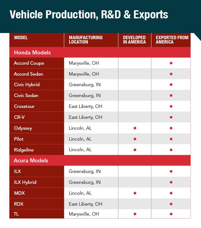 Economy Honda Superstore New Honda Dealership In