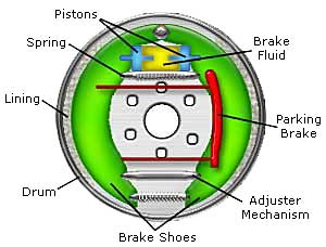 The Brakes Grinding To A Halt Cars Explained