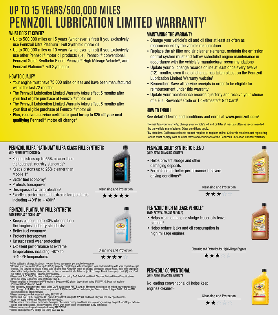 Pennzoil oil change in Logan, UT, Pennzoil lubrication limited warranty information.