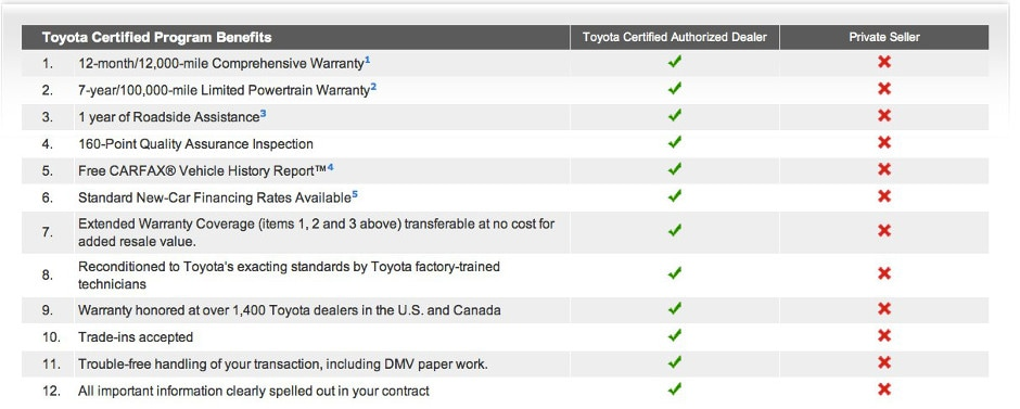 Toyota Certified Program Benefits Chart
