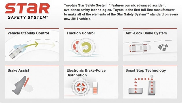 new Toyota Star Safety System