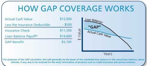 Insurance Covered New Car Purchase Utah