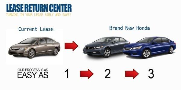 Honda Lease Return Center Serving Sacramento CA