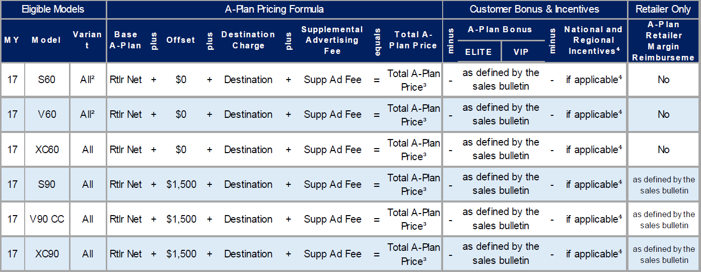 APlan By Volvo Employee Family Partner Pricing Program - Volvo xc60 invoice price