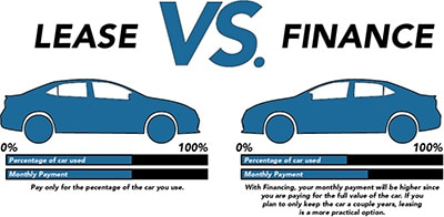 Leasing Vs Financing
