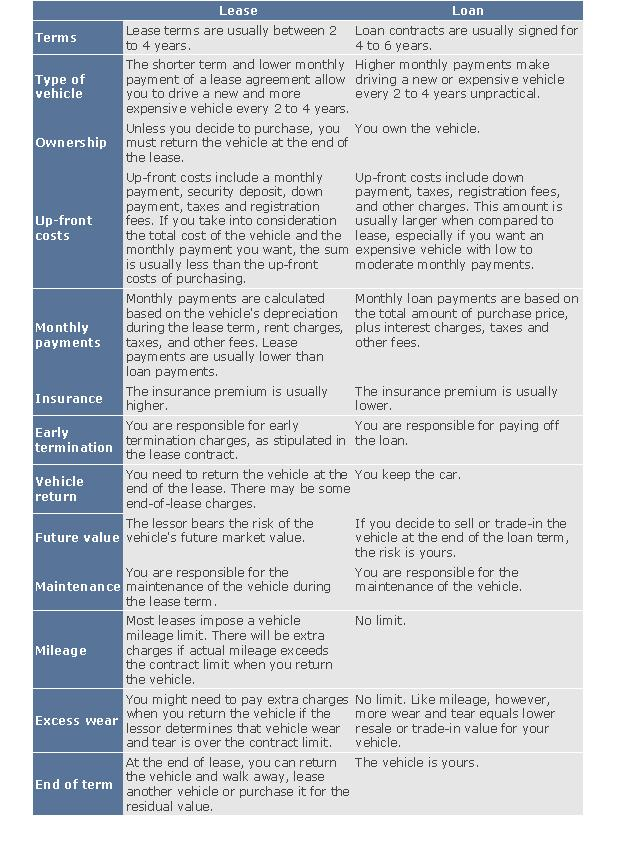 lease vs loan car