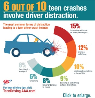 Safe Teen Driving Safety Tips 66