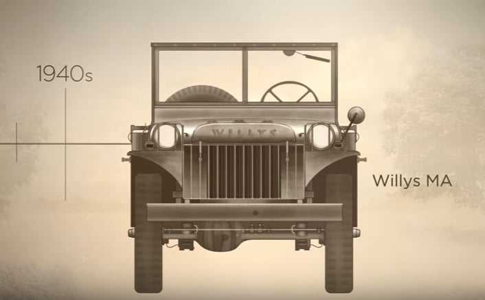 Evolution of Jeep
