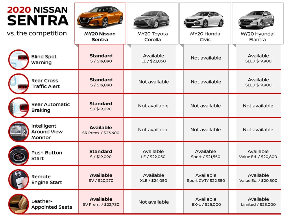 2020 Sentra - Whats New - Compare Sentra to Corolla Civic and Elantra