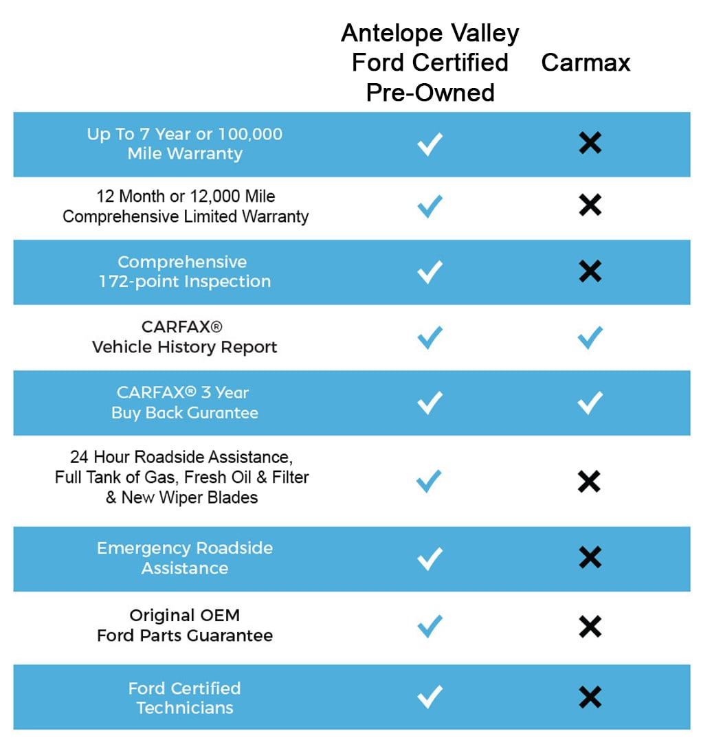 Antelope Valley Ford CPO vs Car Max - Best Value!