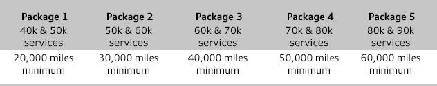 2017 Audi Care Plan Available at Rusnak/Pasadena Audi